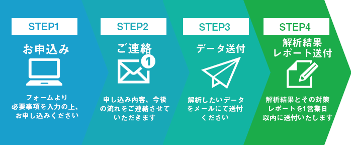 STEP1:お申込み STEP2:ご連絡 STEP3:データ送付 STEP4:解析結果