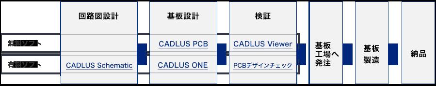 各製品の工程別製品表